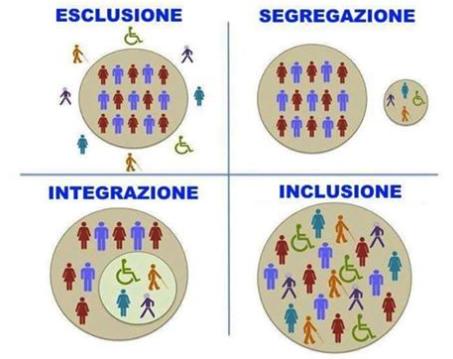 GCA Inclusione sociale